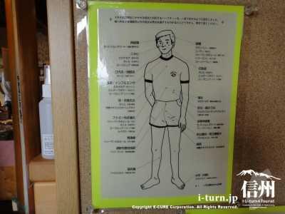 適応ハーブティの見取り図(男性)