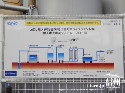篠ノ井総合病院災害対策ライフライン設備説明図