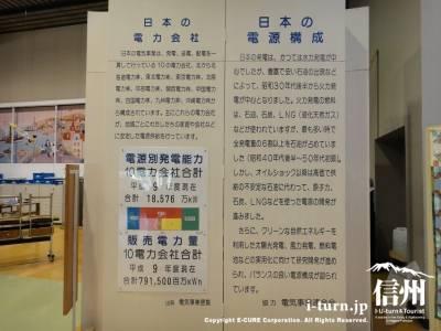 日本の電力会社と電源構成