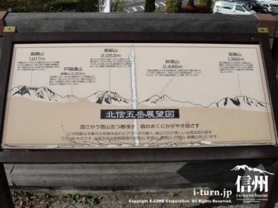 北信五岳展望図